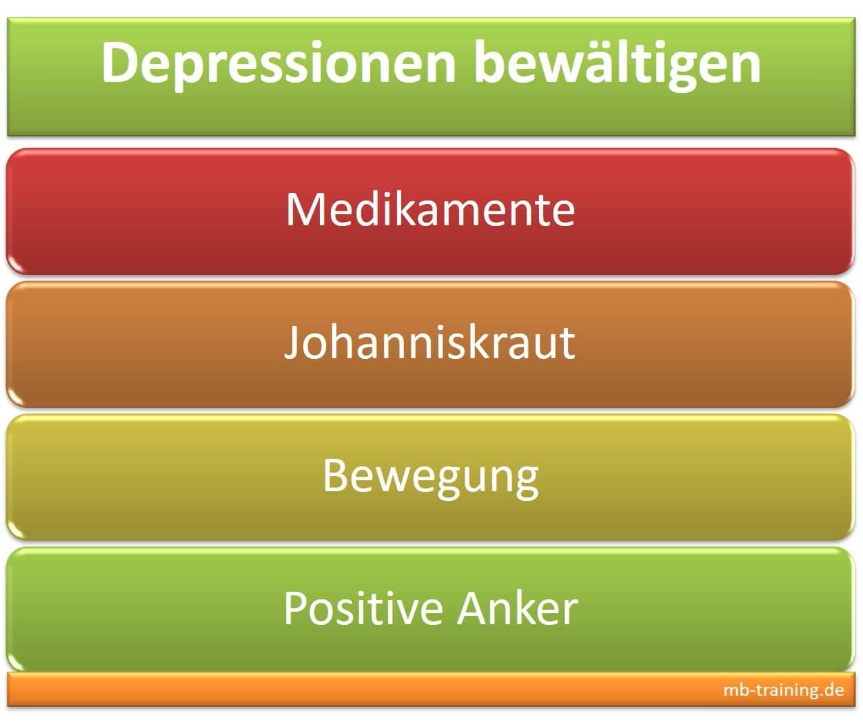 Depressionen bewältigen mit den unterschiedlichsten Behandlungen mit Bewegung, Medikamente sowie Johanniskraut, auch positive Anker nutzen