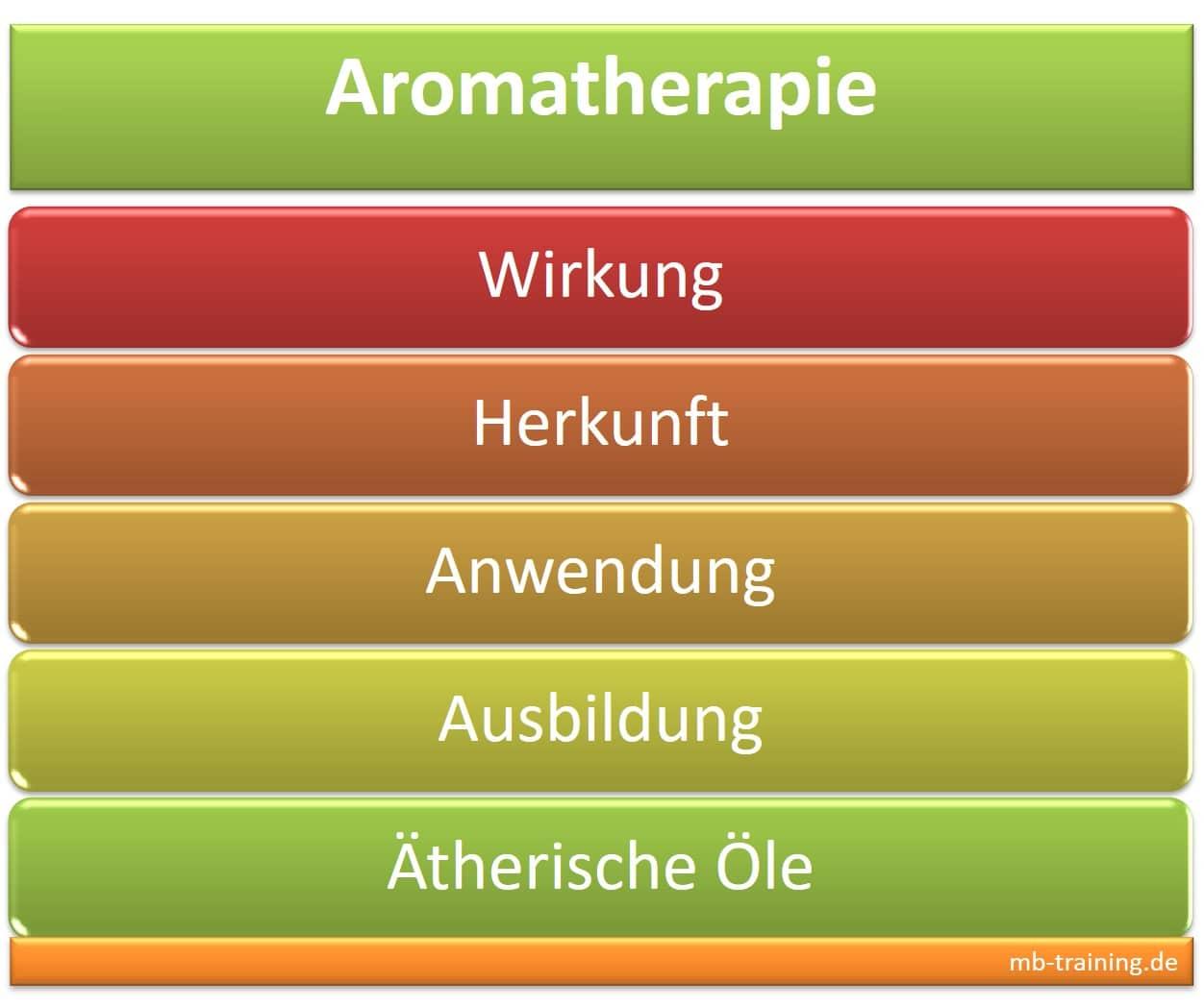 Aromatherapie Wirkung, Anwendung bzw. Behandlung und Ausbildung, Infos zu den ätherischen Ölen, zum Hersteller und Online Shop für Duftöle.